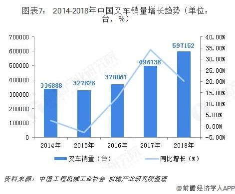 图表7: 2014-2018年中国叉车销量增长趋势(单位:台,%)