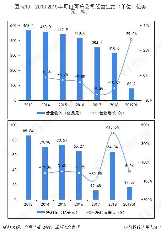 图表10:2013-2019年可口可乐公司经营业绩(单位:亿美元,%)
