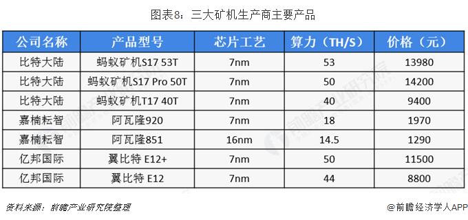 图表8:三大矿机生产商主要产品