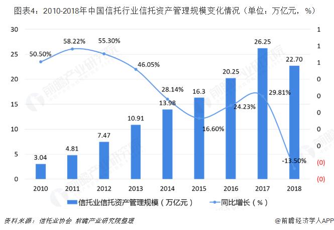 图表4:2010-2018年中国信托行业信托资产管理规模变化情况(单位:万亿元,%)