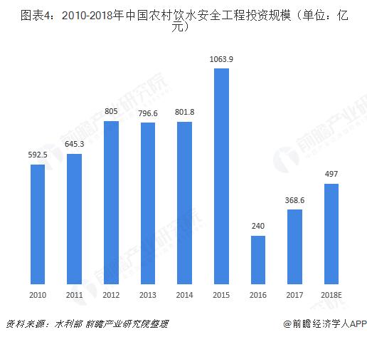 图表4:2010-2018年中国农村饮水安全工程投资规模(单位:亿元)