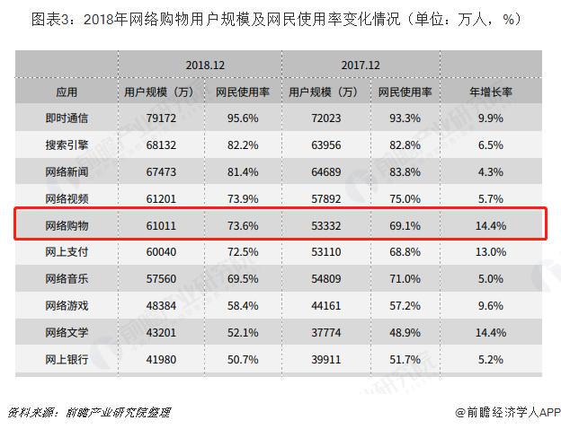 图表3:2018年网络购物用户规模及网民使用率变化情况(单位:万人,%)