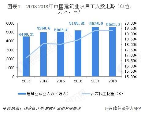 图表4: 2013-2018年中国建筑业农民工人数走势(单位:万人,%)
