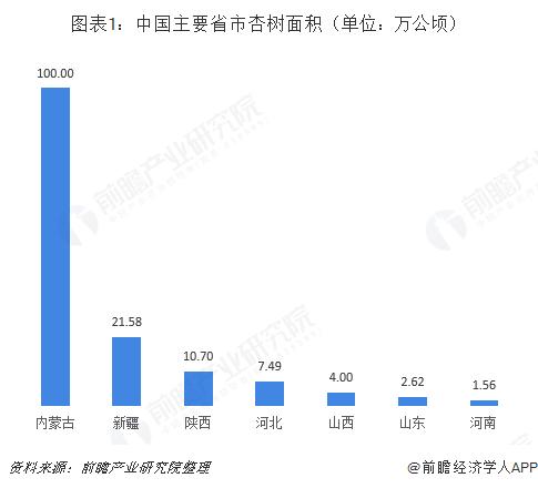 图表1:中国主要省市杏树面积(单位:万公顷)