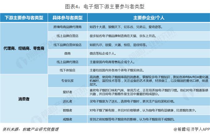 图表4:电子烟下游主要参与者类型
