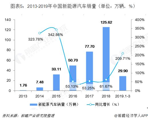 图表5:2013-2019年中国新能源汽车销量(单位:万辆,%)