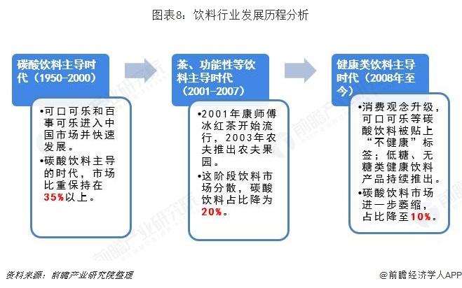 图表8:饮料行业发展历程分析