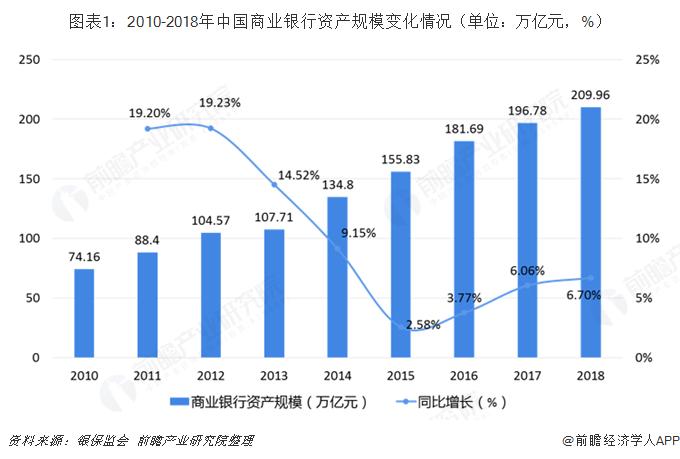 图表1:2010-2018年中国商业银行资产规模变化情况(单位:万亿元,%)