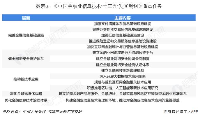 """图表6:《中国金融业信息技术""""十三五""""发展规划》重点任务"""
