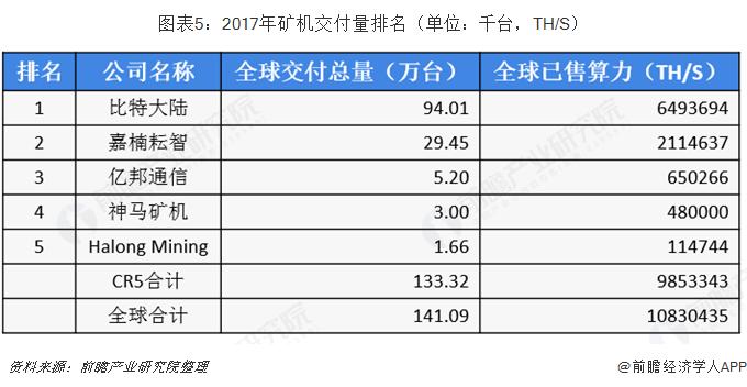 图表5:2017年矿机交付量排名(单位:千台,TH/S)