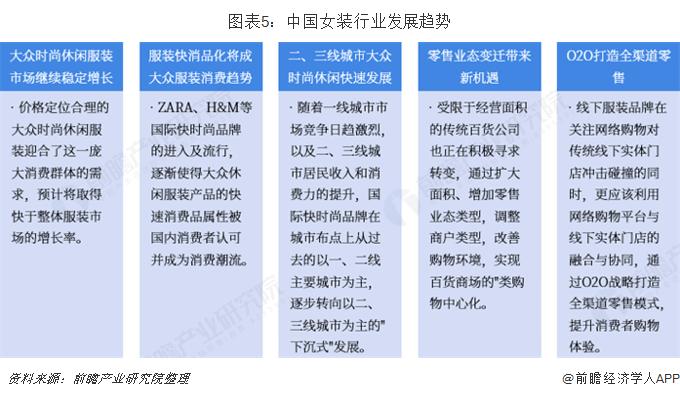 图表5:中国女装行业发展趋势
