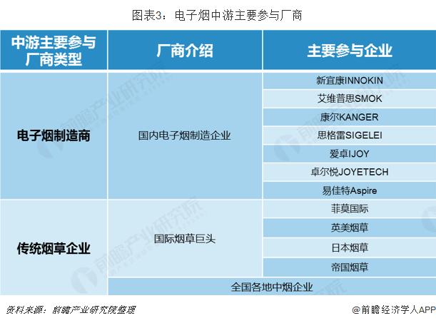 图表3:电子烟中游主要参与厂商