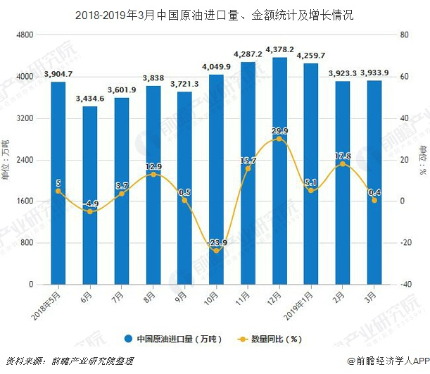 2018-2019年3月中国原油进口量、金额统计及增长情况