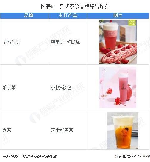 图表5: 新式茶饮品牌爆品解析