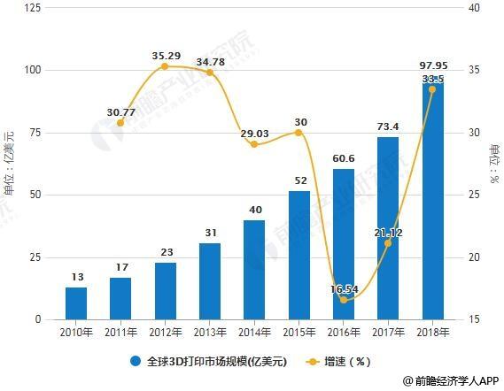 2010-2018年全球3D打印市场规模统计及增长情况