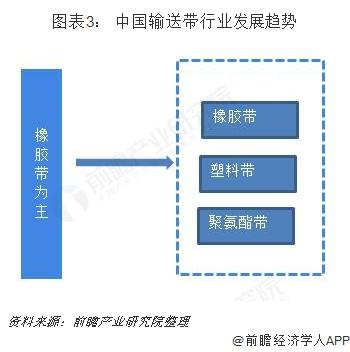 图表3: 中国输送带行业发展趋势