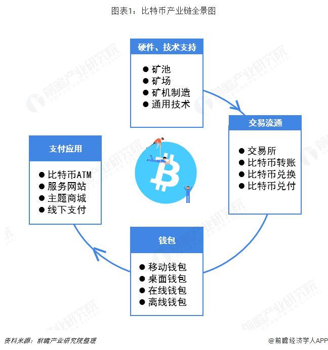 图表1:比特币产业链全景图