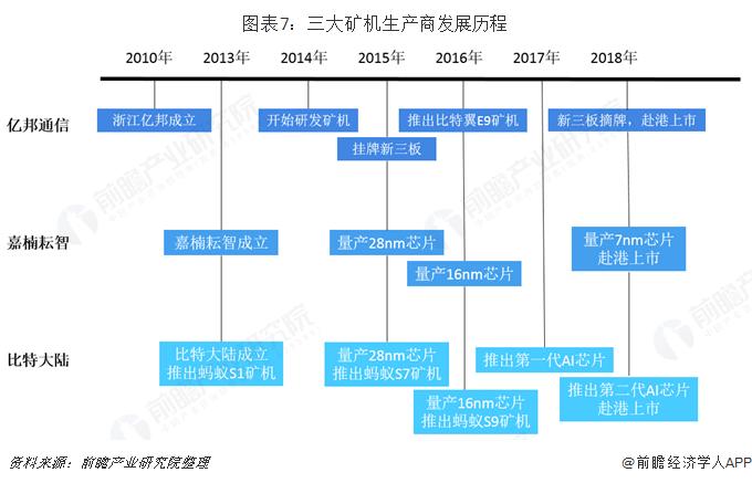 图表7:三大矿机生产商发展历程