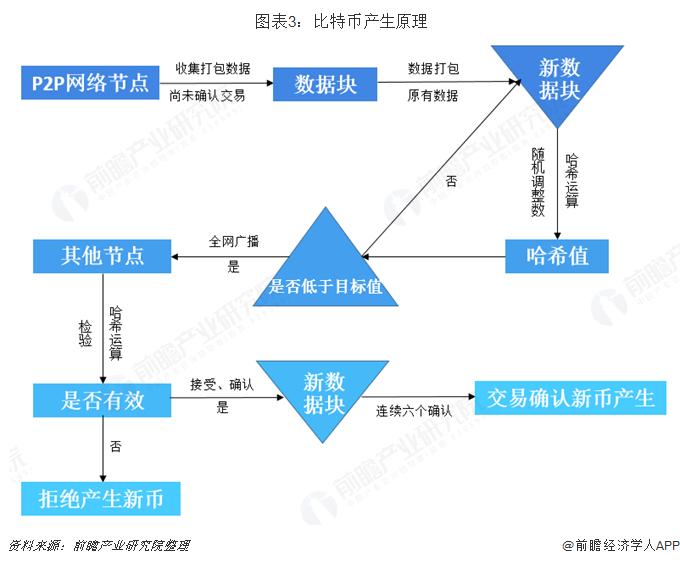 图表3:比特币产生原理