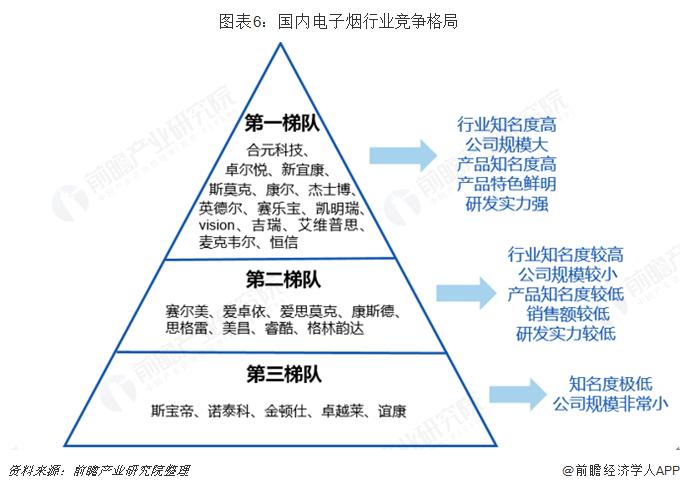 图表6:国内电子烟行业竞争格局