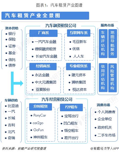 图表1:汽车租赁产业图谱