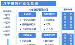 预见2019:《2019年中国汽车租赁产业全?#24052;计住罰?#38468;产业布局、融资规模、发展趋势)
