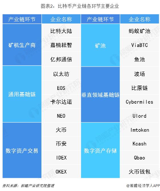 图表2:比特币产业链各环节主要企业