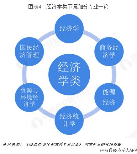 图表4:经济学类下属细分专业一览