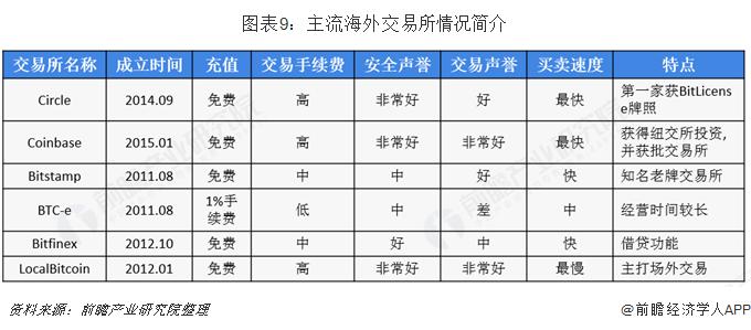 图表9:主流海外交易所情况简介