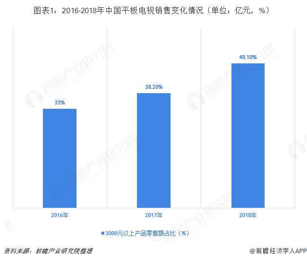 图表1:2016-2018年中国平板电视销售变化情况(单位:亿元,%)