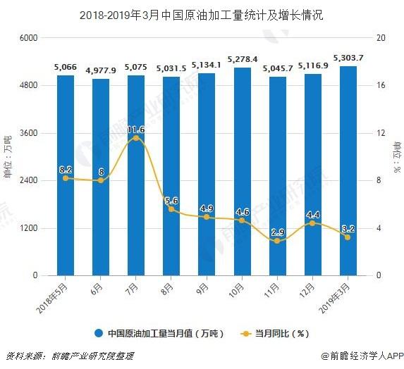 2018-2019年3月中国原油加工量统计及增长情况