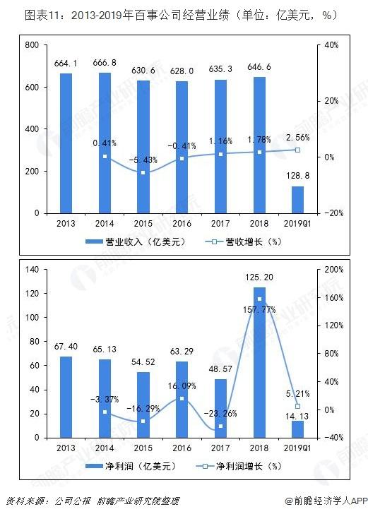 图表11:2013-2019年百事公司经营业绩(单位:亿美元,%)