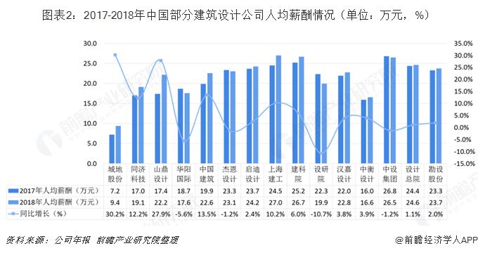 图表2:2017-2018年中国部分建筑设计公司人均薪酬情况(单位:万元,%)