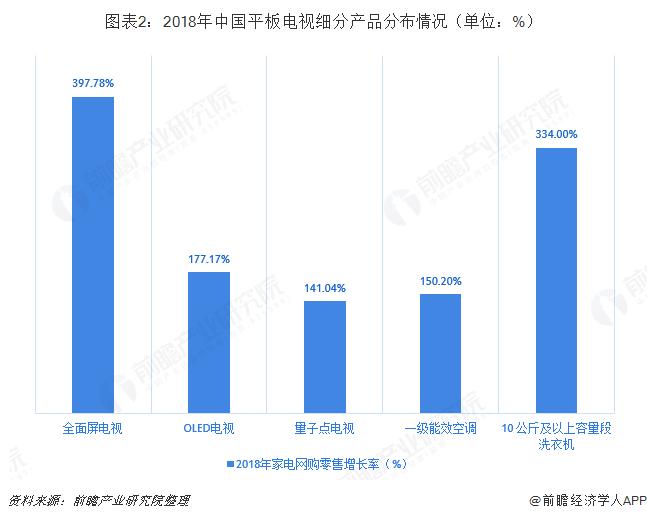 图表2:2018年中国平板电视细分产品分布情况(单位:%)