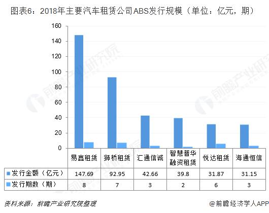 图表6:2018年主要汽车租赁公司ABS发行规模(单位:亿元,期)