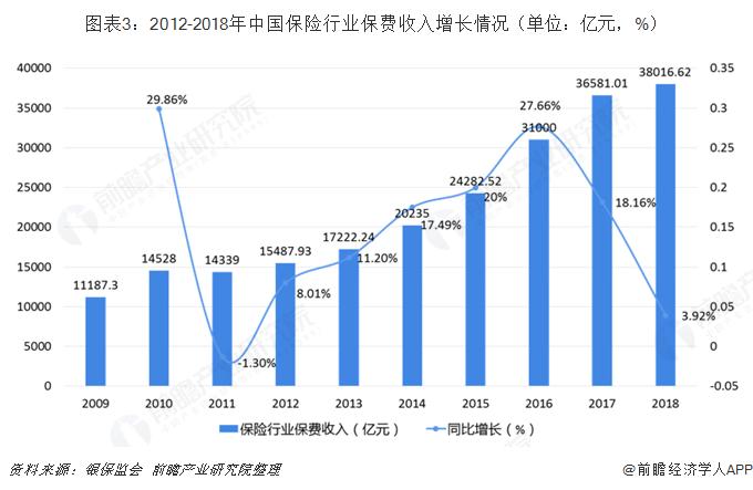 图表3:2012-2018年中国保险行业保费收入增长情况(单位:亿元,%)