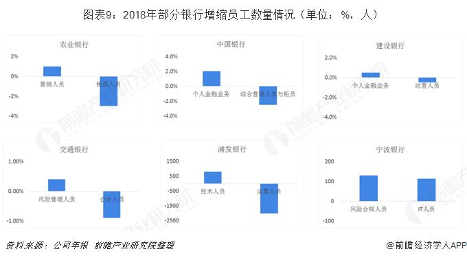 图表9:2018年部分银行增缩员工数量情况(单位:%,人)