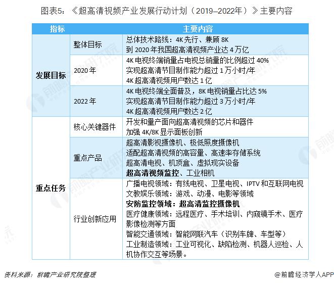 图表5:《超高清视频产业发展行动计划(2019—2022年)》主要内容