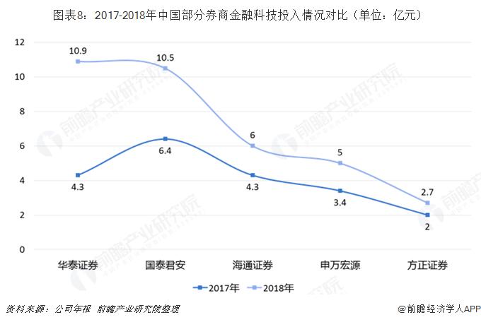 图表8:2017-2018年中国部分券商金融科技投入情况对比(单位:亿元)
