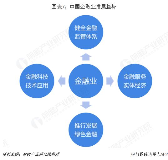 图表7:中国金融业发展趋势
