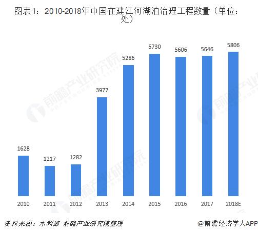 图表1:2010-2018年中国在建江河湖泊治理工程数量(单位:处)