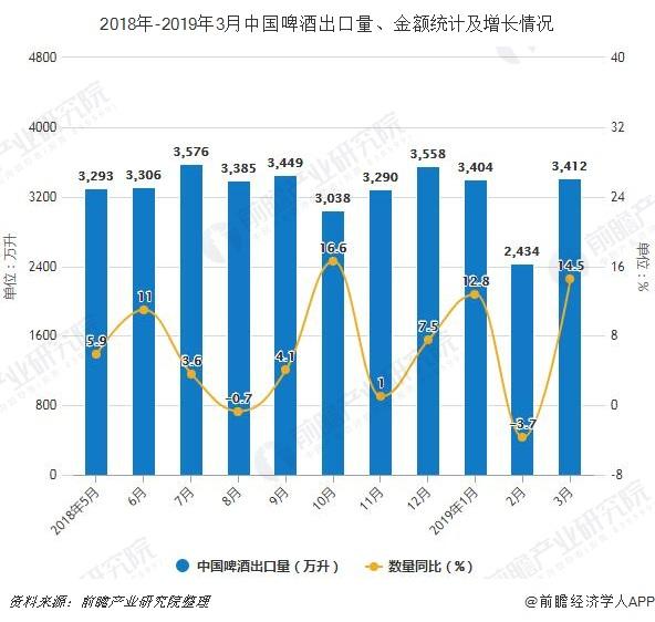 2018年-2019年3月中国啤酒出口量、金额统计及增长情况
