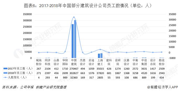 图表6:2017-2018年中国部分建筑设计公司员工数情况(单位:人)