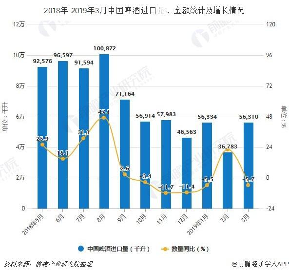 2018年-2019年3月中国啤酒进口量、金额统计及增长情况