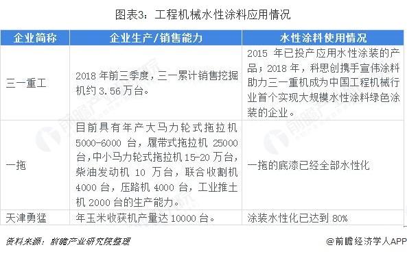 图表3:工程机械水性涂料应用情况