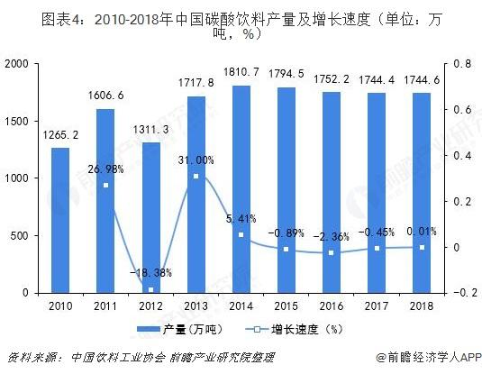 图表4:2010-2018年中国碳酸饮料产量及增长速度(单位:万吨,%)