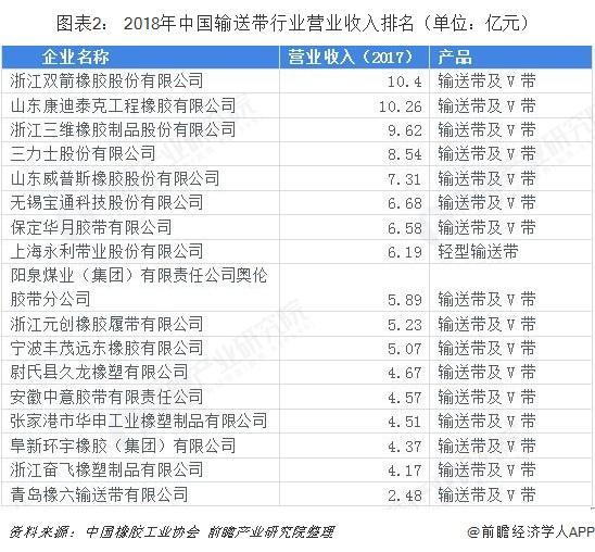 图表2: 2018年中国输送带行业营业收入排名(单位:亿元)