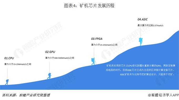 图表4:矿机芯片发展历程