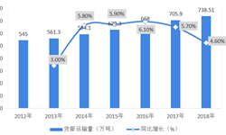 2018年<em>航空</em><em>物流</em>行业竞争格局分析  国有控股占优,中国国航货运营收及比重均领先