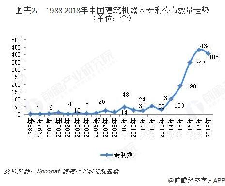 图表2: 1988-2018年中国建筑机器人专利公布数量走势(单位:个)